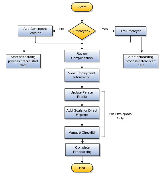 oracle fusion applications workforce deployment implementation guide rh docs oracle com process flow chart checklist Engineering Process Flow Diagram