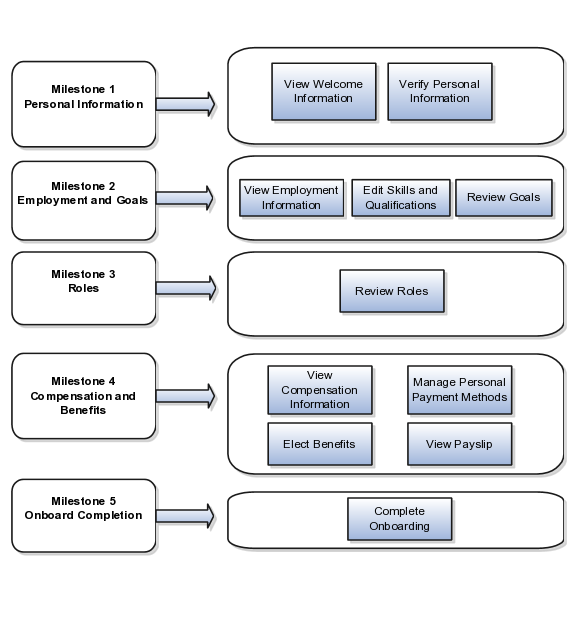 Oracle fusion applications workforce deployment implementation guide the milestones and tasks within the onboarding process pronofoot35fo Choice Image