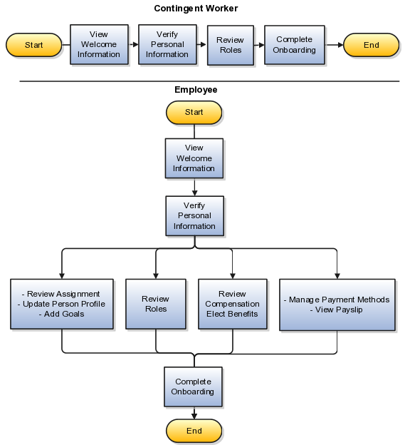 Intranet Site Map Example: Oracle Fusion Applications Workforce Development