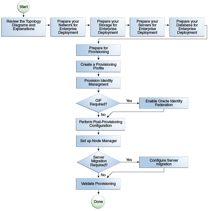 2 4 Steps In The Oracle Ideny Management Enterprise Deployment Process