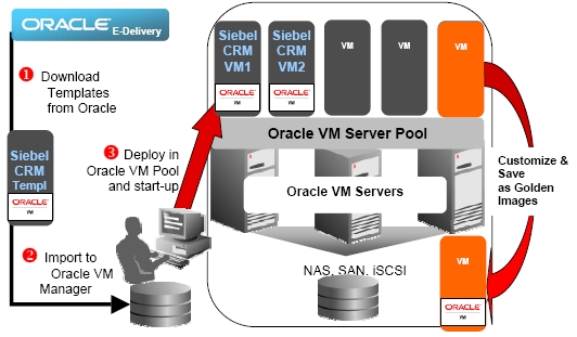 Getting Started With Oracle VM - Sun Blade X4-2B Installation Guide