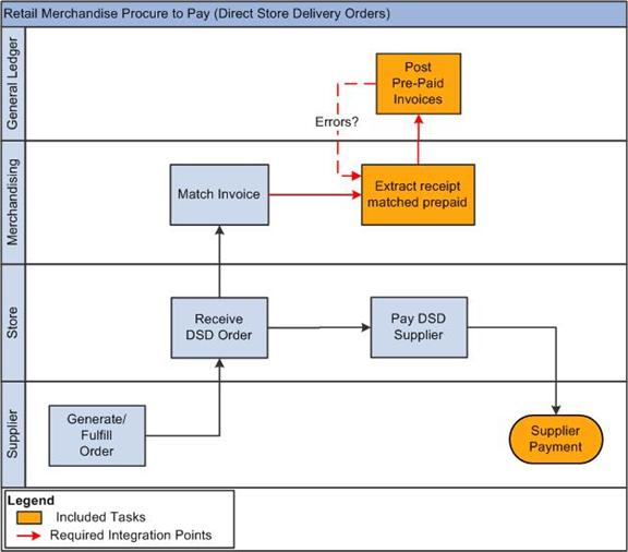 p2p process flow chart: Oracle financial operations control integration pack overview