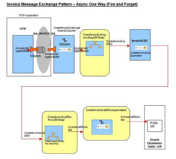 process flow diagram general ledger    process    integration for receivable bills     process    integration for receivable bills