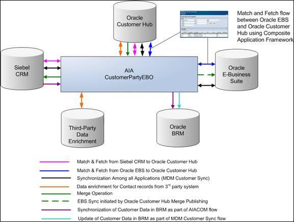 understanding the oracle customer master data management. Black Bedroom Furniture Sets. Home Design Ideas