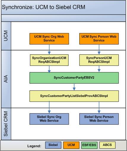 Oracle Customer Master Data Management Integration Base Pack
