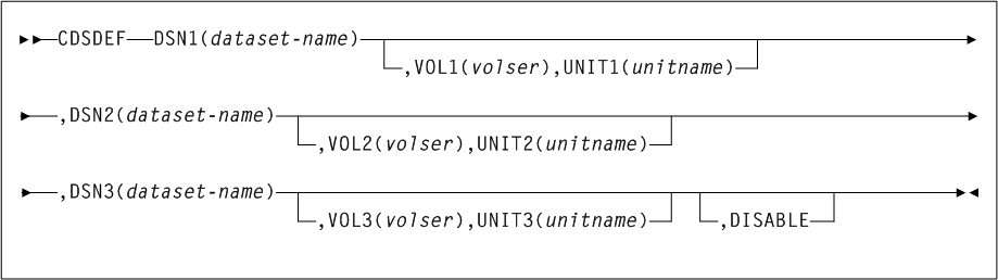 HSC Commands, Utilities, and Control Statements