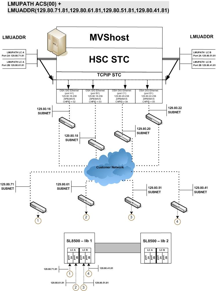 Configuring SL8500 Library Communications