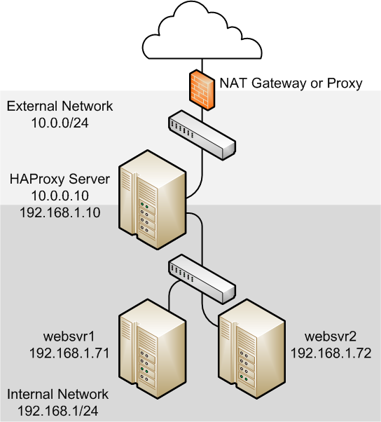 17 3 Configuring Simple Load Balancing Using HAProxy