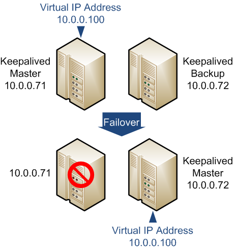 17 6 Configuring Simple Virtual IP Address Failover Using Keepalived