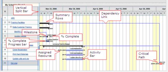 Using A Gantt Chart