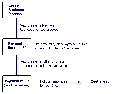 Autocreate An Invoice Or Payment Request From A Lease Business Process - How to create a business invoice