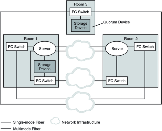 Guidelines For Designing A Campus Cluster Oracle Solaris Cluster