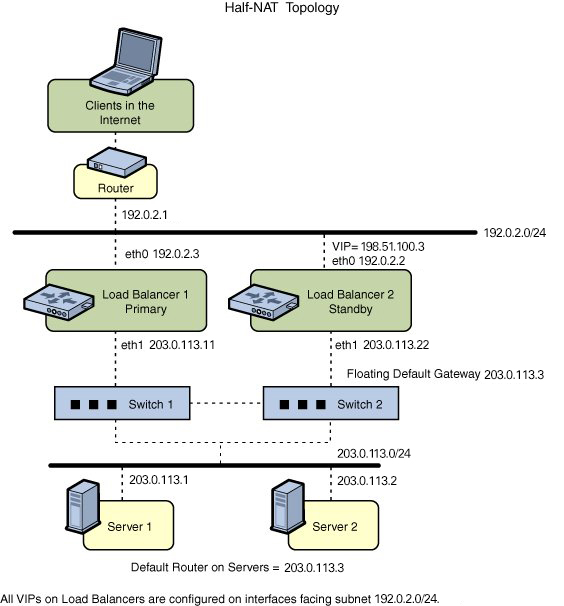Configuring ILB for High Availability by Using the Half-NAT