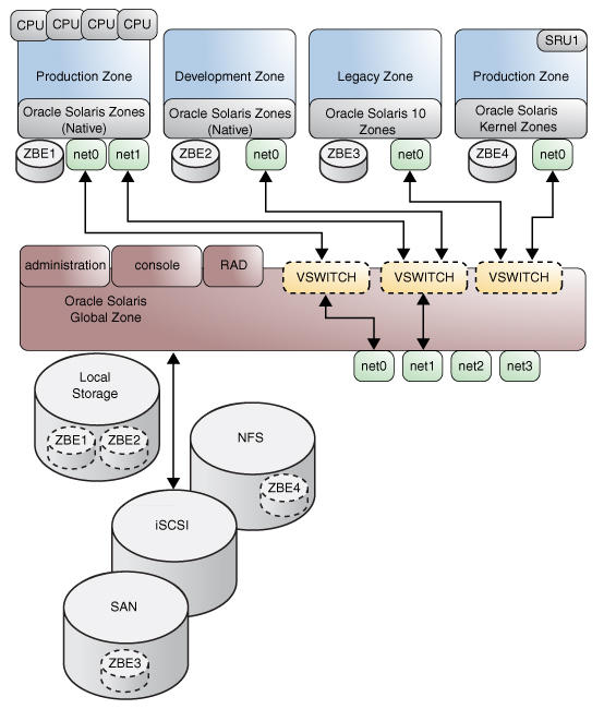 Building a private virtual network (pvn) with solaris zones.