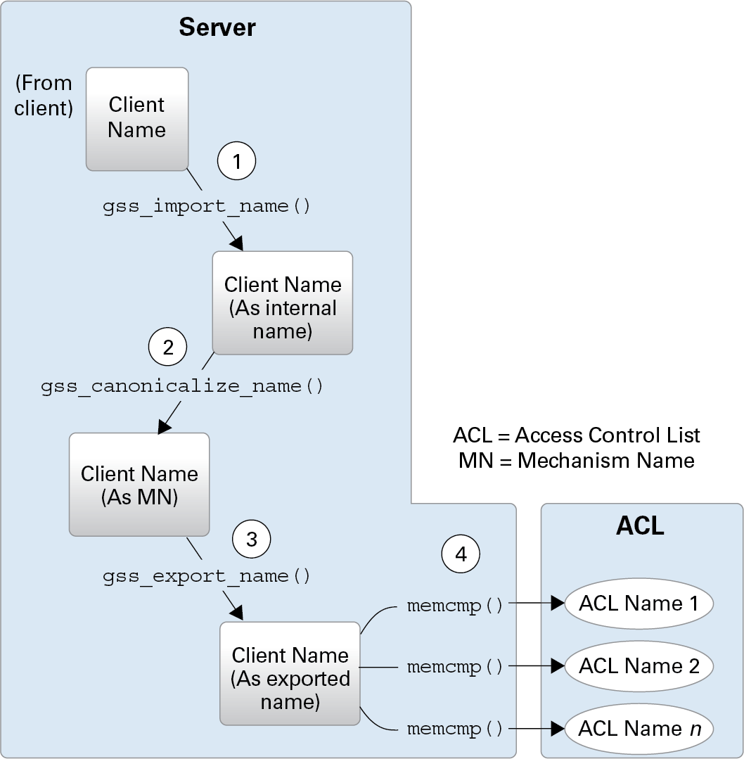 Important Elements of GSS-API - Developer's Guide to Oracle® Solaris
