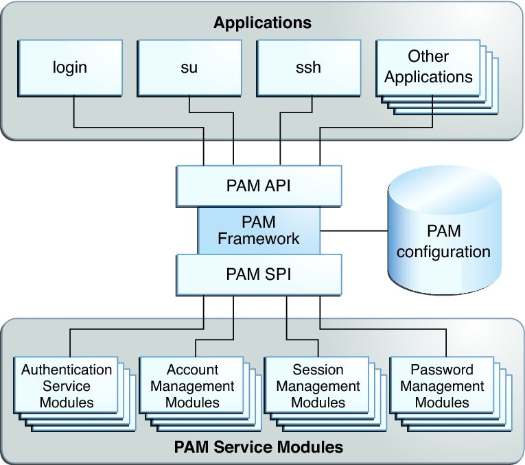 introduction to the pam framework developer s guide to oracle rh docs oracle com oracle application framework developer's guide release 12.1.3 oracle application framework developer's guide release 12.1.3