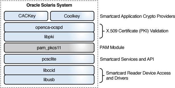 Two-Factor Authentication and Smart Cards - Managing