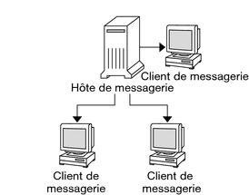 planification de votre syst me de messagerie gestion des services sendmail dans oracle solaris. Black Bedroom Furniture Sets. Home Design Ideas