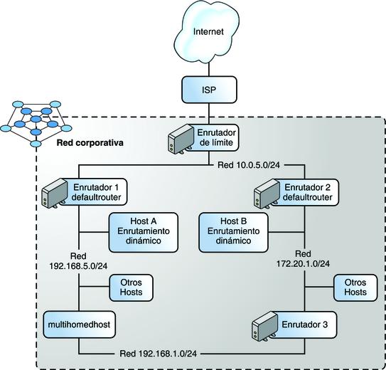 Configuración de los componentes del sistema en la red ...