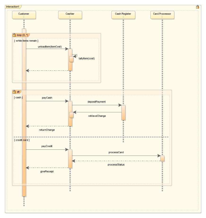 Creating using and managing diagrams sequence diagram with combined fragments ccuart Image collections