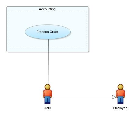 Creating using and managing diagrams use case subject actor and object example ccuart Images