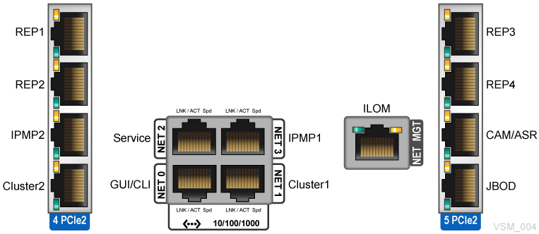 vsm 6 ethernet ip データパス接続