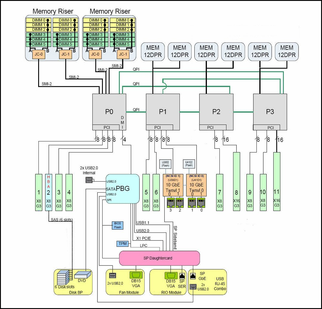 Print Server Schematic Wire Center Electric Guitar Wiring Diagrams Seg1 Diagram System Block Sun X4 4 Service Manual Rh Docs Oracle Com Power Schematics Hadoop