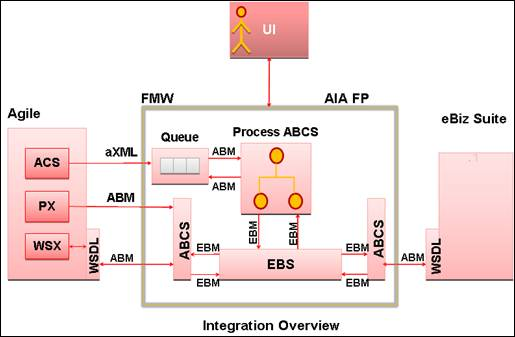 Agile Product Lifecycle Management Integration For Oracle