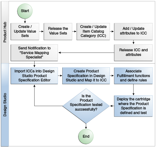 ootb business process In this post i'm going to walk you through the creation of a custom business process flow and help explain how cross-entity flows work  come ootb, i need to do .