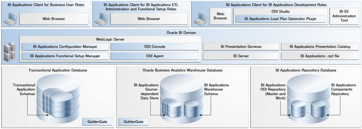 Oracle fusion middleware for Architecture bi