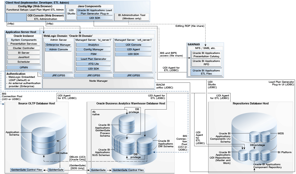 Oracle bi applications architecture and installation overview Architecture designing app
