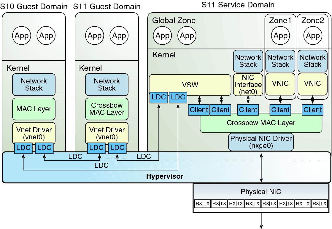 Oracle Solaris 11 Networking Overview - Oracle® VM Server