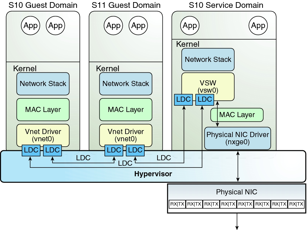 S10S11_guests_1 oracle solaris 10 networking overview oracle® vm server for sparc