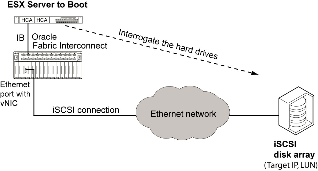 Remote Boot Method - Oracle® Virtual Networking for ESX