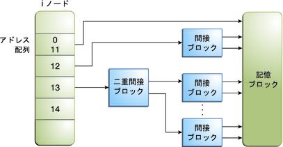 UFS ファイルシステムのシリンダグループの構造 - Oracle Solaris の ...