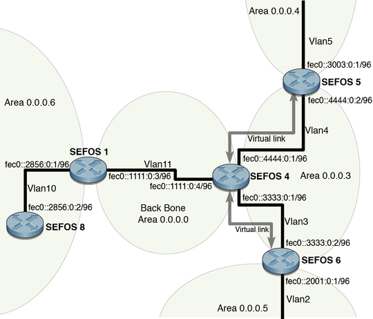 IPv6 Example Topology Interface and Host Addresses - Sun Ethernet ...
