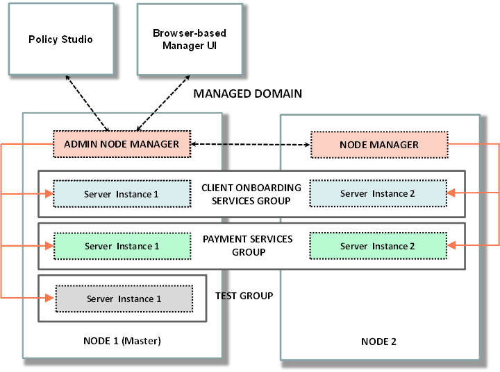 Dynamic Reporting with Role-based Security