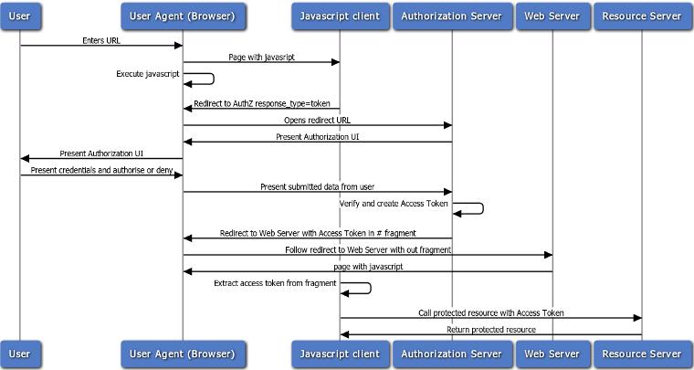 Api Gateway Oauth 20 Authentication Flows