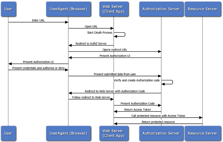 API Gateway OAuth 2.0 Authentication Flows