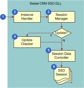 Siebel Innovation Pack 2016: Flow That the CRM Desktop SSO