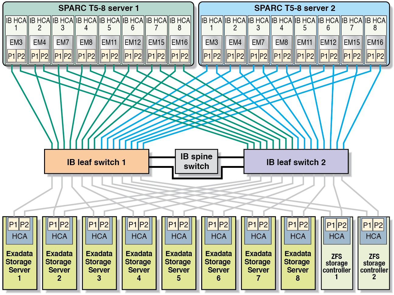 InfiniBand Private Network Physical Connections (SPARC T5-8 Servers ...