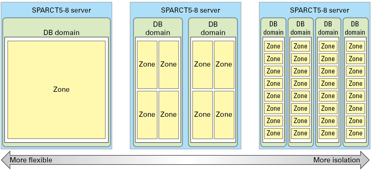 zones and cluster planning for database domains oracle