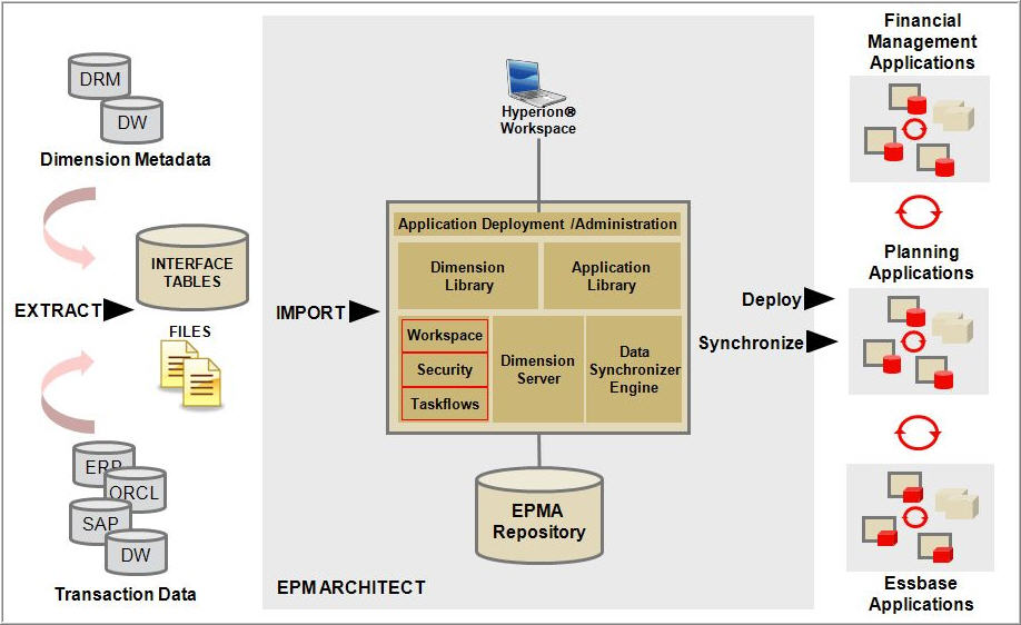 Beau EPM Architect Architecture Diagram