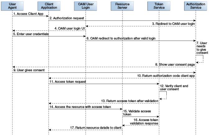 Understanding the OAuth Service