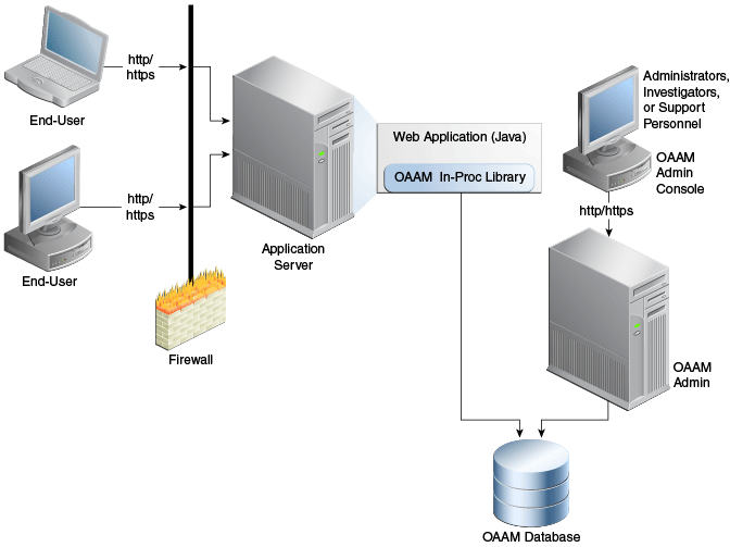 Natively Integrating Oracle Adaptive Access Manager