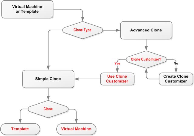 7 9 仮想マシンまたはテンプレートのクローニング