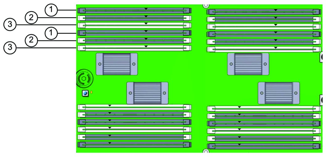 Memory slots color coded
