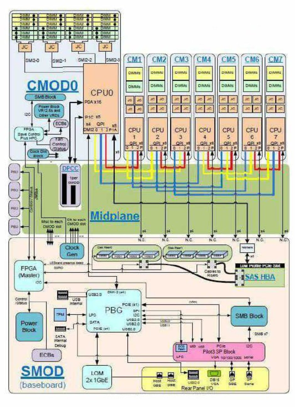 Server Block Diagram - Sun Server X4-8 Service ManualOracle Help Center