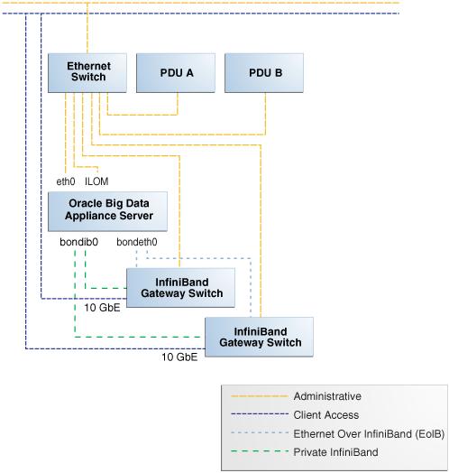 Understanding The Network Requirements