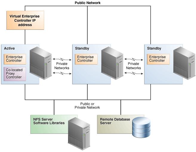 siebel 8.2.2 installation sur linux